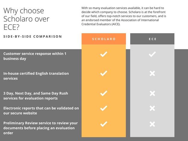 Why choose Scholaro over ECE?